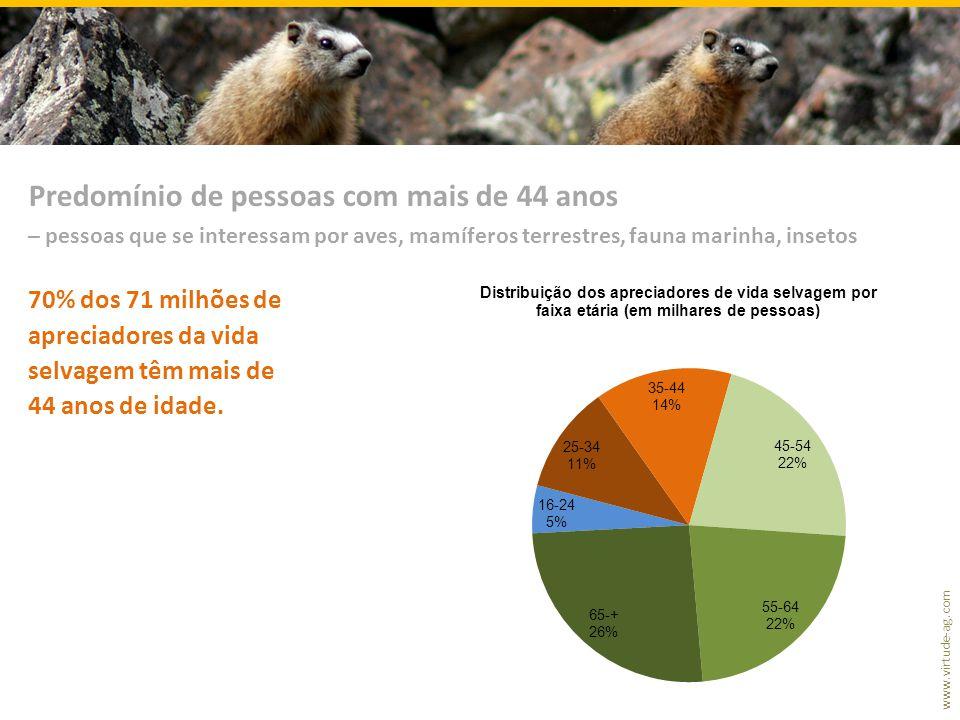 www.virtude-ag.com 70% dos 71 milhões de apreciadores da vida selvagem têm mais de 44 anos de idade.