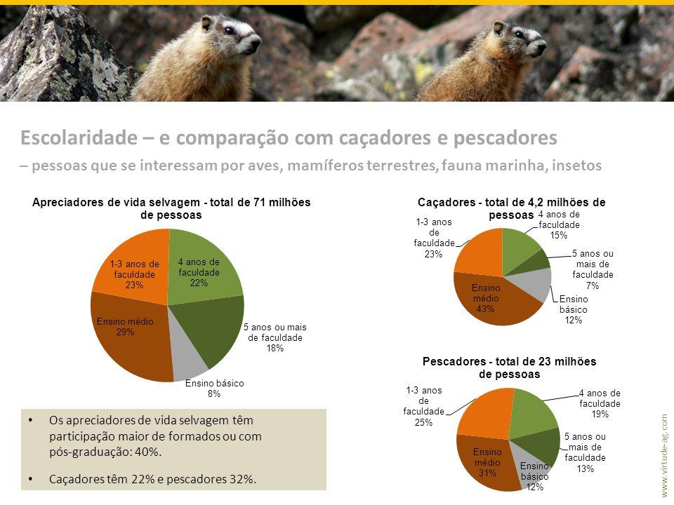 www.virtude-ag.com Escolaridade – e comparação com caçadores e pescadores – pessoas que se interessam por aves, mamíferos terrestres, fauna marinha, insetos Os apreciadores de vida selvagem têm participação maior de formados ou com pós-graduação: 40%.