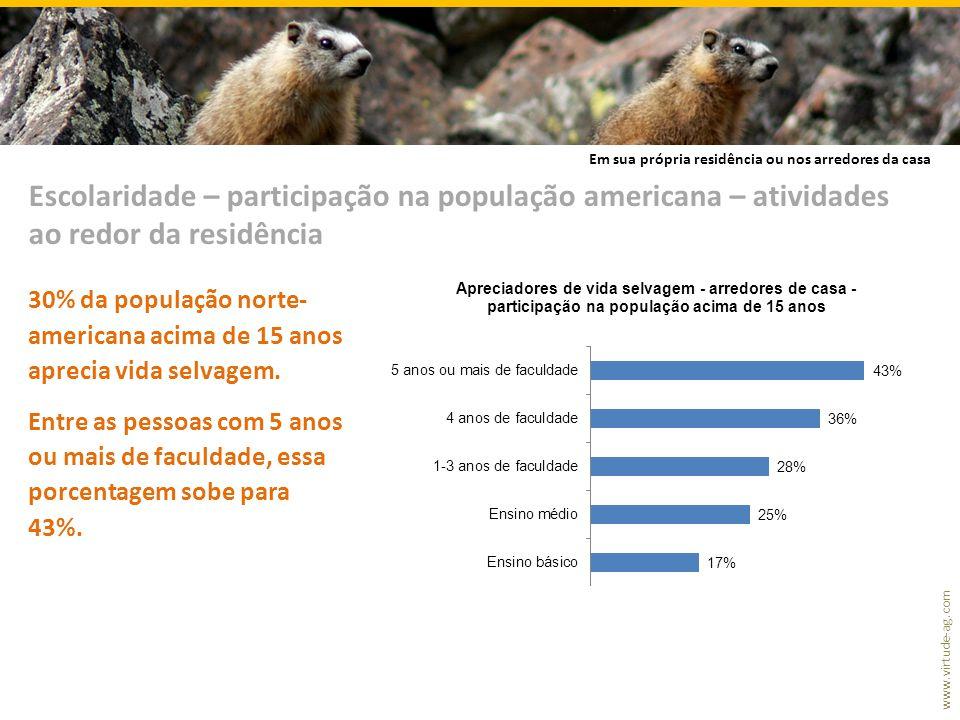 www.virtude-ag.com 30% da população norte- americana acima de 15 anos aprecia vida selvagem.