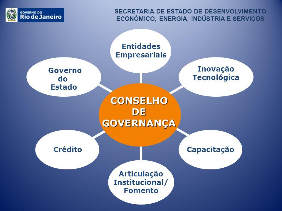 SECRETARIA DE ESTADO DE DESENVOLVIMENTO ECONÔMICO, ENERGIA, INDÚSTRIA E SERVIÇOS Inovação Tecnológica Articulação Institucional/ Fomento Governo do Es