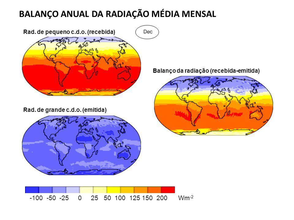 Rad. de pequeno c.d.o. (recebida) Balanço da radiação (recebida-emitida) Rad. de grande c.d.o. (emitida) -100 -50 -25 0 25 50 100 125 150 200 Wm -2 BA