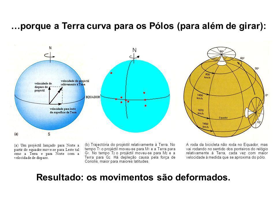 …porque a Terra curva para os Pólos (para além de girar): Resultado: os movimentos são deformados. (a) Um projéctil lançado para Norte a partir do equ