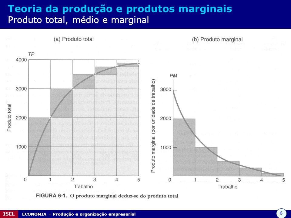 6 ISEL ECONOMIA – Produção e organização empresarial Teoria da produção e produtos marginais Produto total, médio e marginal