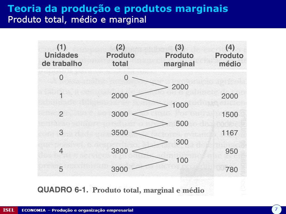 7 ISEL ECONOMIA – Produção e organização empresarial Teoria da produção e produtos marginais Produto total, médio e marginal