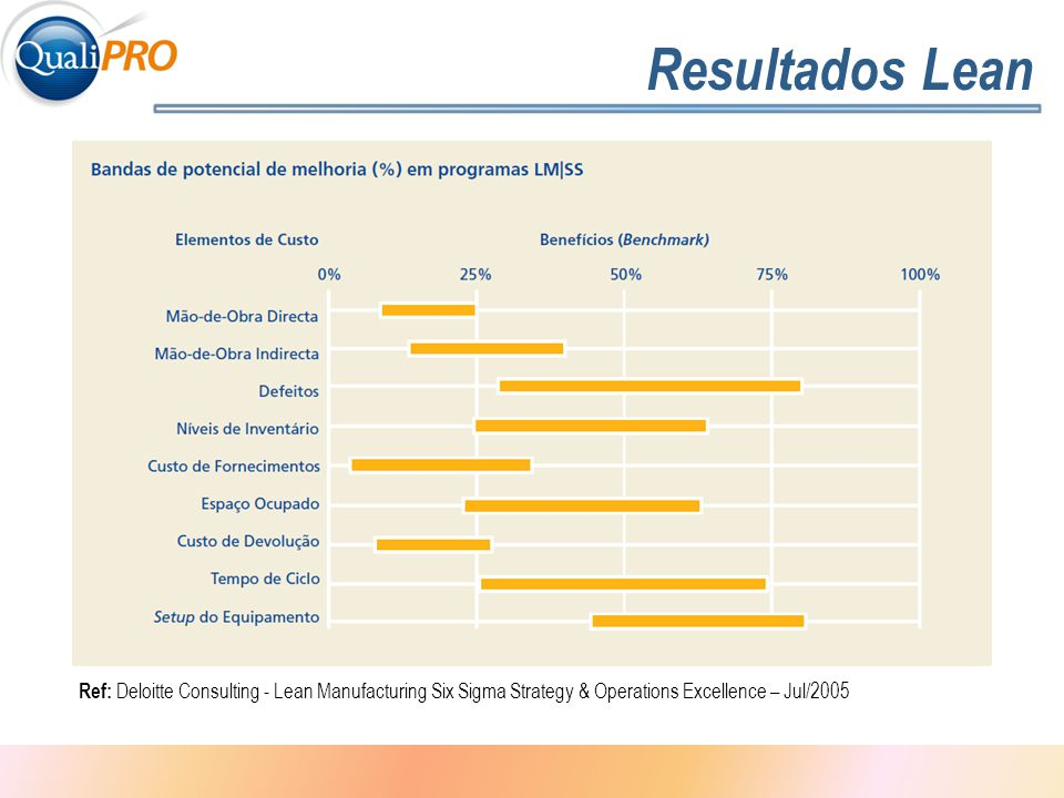 1 - 4 Resultados Lean Ref: Deloitte Consulting - Lean Manufacturing Six Sigma Strategy & Operations Excellence – Jul/2005