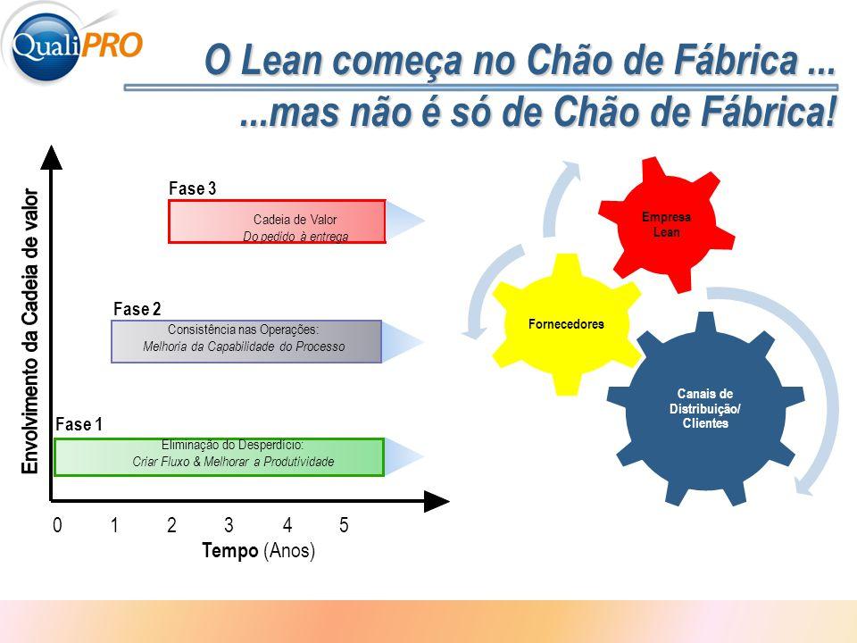 1 - 5 O Lean começa no Chão de Fábrica......mas não é só de Chão de Fábrica! Consistência nas Operações: Melhoria da Capabilidade do Processo Fase 2 E