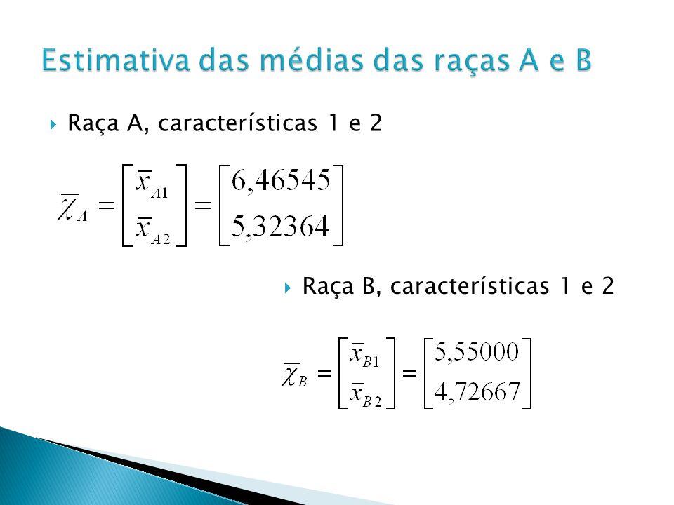 Raça A, características 1 e 2 Raça B, características 1 e 2