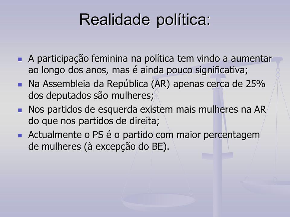 Realidade política: A participação feminina na política tem vindo a aumentar ao longo dos anos, mas é ainda pouco significativa; A participação feminina na política tem vindo a aumentar ao longo dos anos, mas é ainda pouco significativa; Na Assembleia da República (AR) apenas cerca de 25% dos deputados são mulheres; Na Assembleia da República (AR) apenas cerca de 25% dos deputados são mulheres; Nos partidos de esquerda existem mais mulheres na AR do que nos partidos de direita; Nos partidos de esquerda existem mais mulheres na AR do que nos partidos de direita; Actualmente o PS é o partido com maior percentagem de mulheres (à excepção do BE).