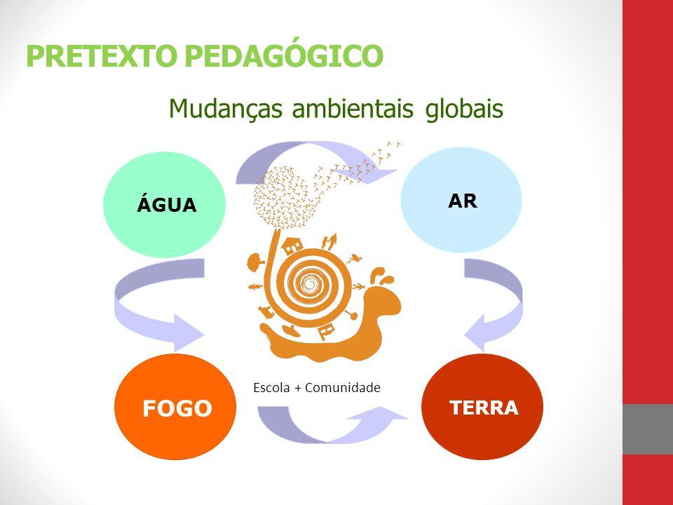 Mudanças ambientais globais PRETEXTO PEDAGÓGICO FOGO TERRA AR ÁGUA Escola + Comunidade