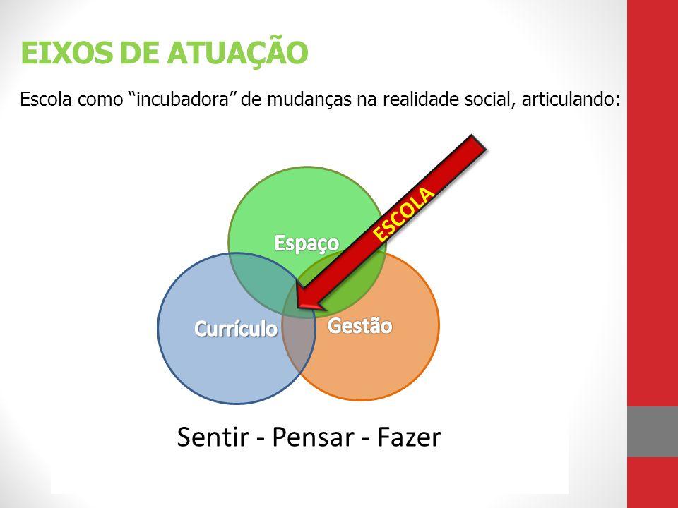 Sentir - Pensar - Fazer EIXOS DE ATUAÇÃO Escola como incubadora de mudanças na realidade social, articulando: ESCOLA