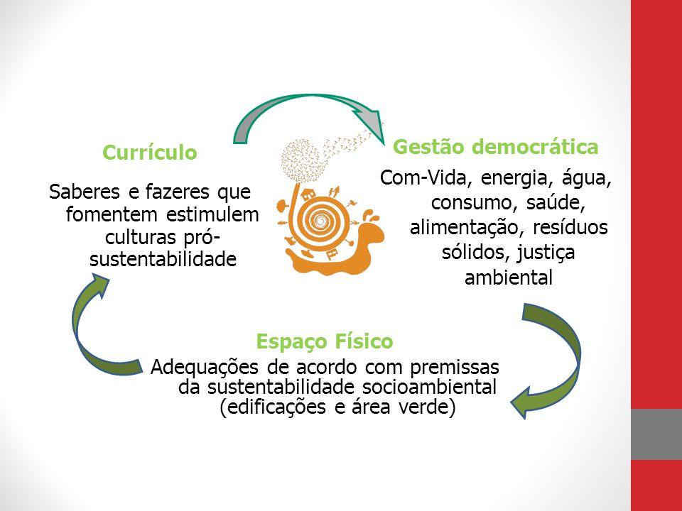 Currículo Saberes e fazeres que fomentem estimulem culturas pró- sustentabilidade Gestão democrática Com-Vida, energia, água, consumo, saúde, alimenta