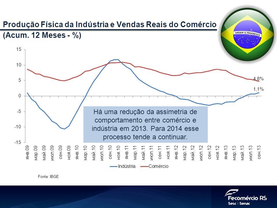 Fonte: IBGE Produção Física da Indústria e Vendas Reais do Comércio (Acum. 12 Meses - %) Há uma redução da assimetria de comportamento entre comércio