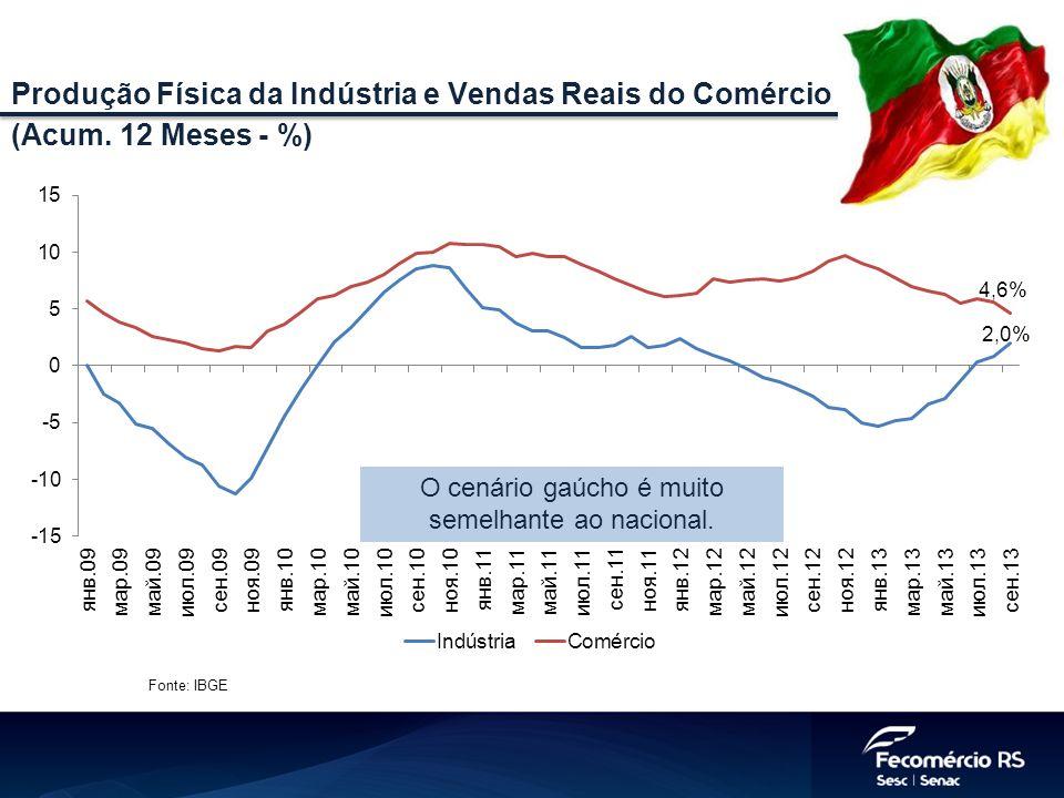 Fonte: IBGE Produção Física da Indústria e Vendas Reais do Comércio (Acum. 12 Meses - %) O cenário gaúcho é muito semelhante ao nacional.