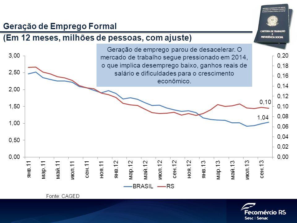 Fonte: CAGED Geração de Emprego Formal (Em 12 meses, milhões de pessoas, com ajuste) Geração de emprego parou de desacelerar.