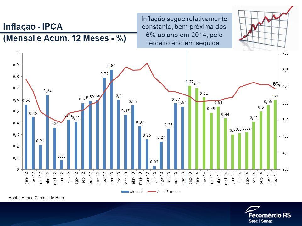 Fonte: Banco Central do Brasil Inflação - IPCA (Mensal e Acum. 12 Meses - %) Inflação segue relativamente constante, bem próxima dos 6% ao ano em 2014
