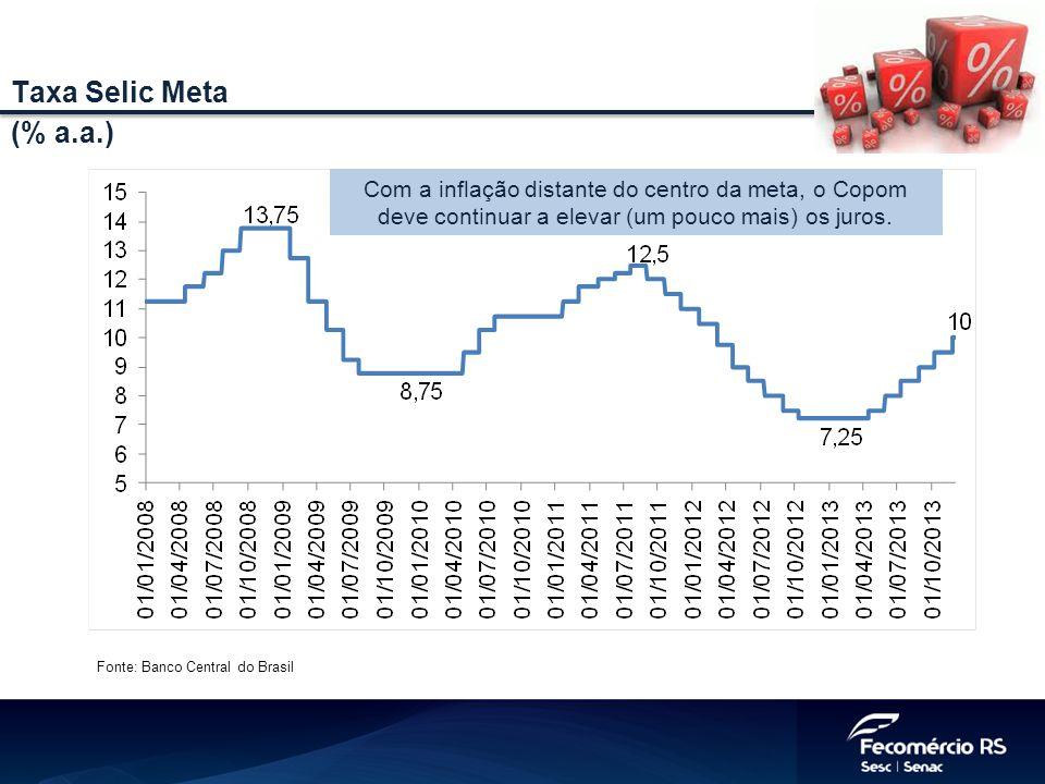Fonte: Banco Central do Brasil Taxa Selic Meta (% a.a.) Com a inflação distante do centro da meta, o Copom deve continuar a elevar (um pouco mais) os juros.