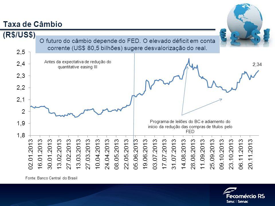 Fonte: Banco Central do Brasil Taxa de Câmbio (R$/US$) O futuro do câmbio depende do FED. O elevado déficit em conta corrente (US$ 80,5 bilhões) suger
