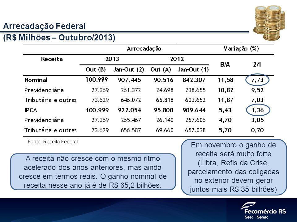 Arrecadação Federal (R$ Milhões – Outubro/2013) Fonte: Receita Federal A receita não cresce com o mesmo ritmo acelerado dos anos anteriores, mas ainda cresce em termos reais.