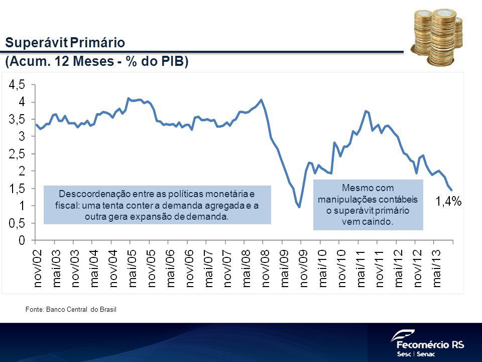 Fonte: Banco Central do Brasil Superávit Primário (Acum. 12 Meses - % do PIB) Descoordenação entre as políticas monetária e fiscal: uma tenta conter a