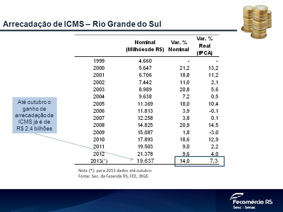Nota (*): para 2013 dados até outubro Fonte: Sec. da Fazenda RS, FEE, IBGE. Arrecadação de ICMS – Rio Grande do Sul Até outubro o ganho de arrecadação