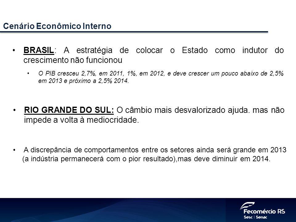 BRASIL: A estratégia de colocar o Estado como indutor do crescimento não funcionou O PIB cresceu 2,7%, em 2011, 1%, em 2012, e deve crescer um pouco abaixo de 2,5% em 2013 e próximo a 2,5% 2014.
