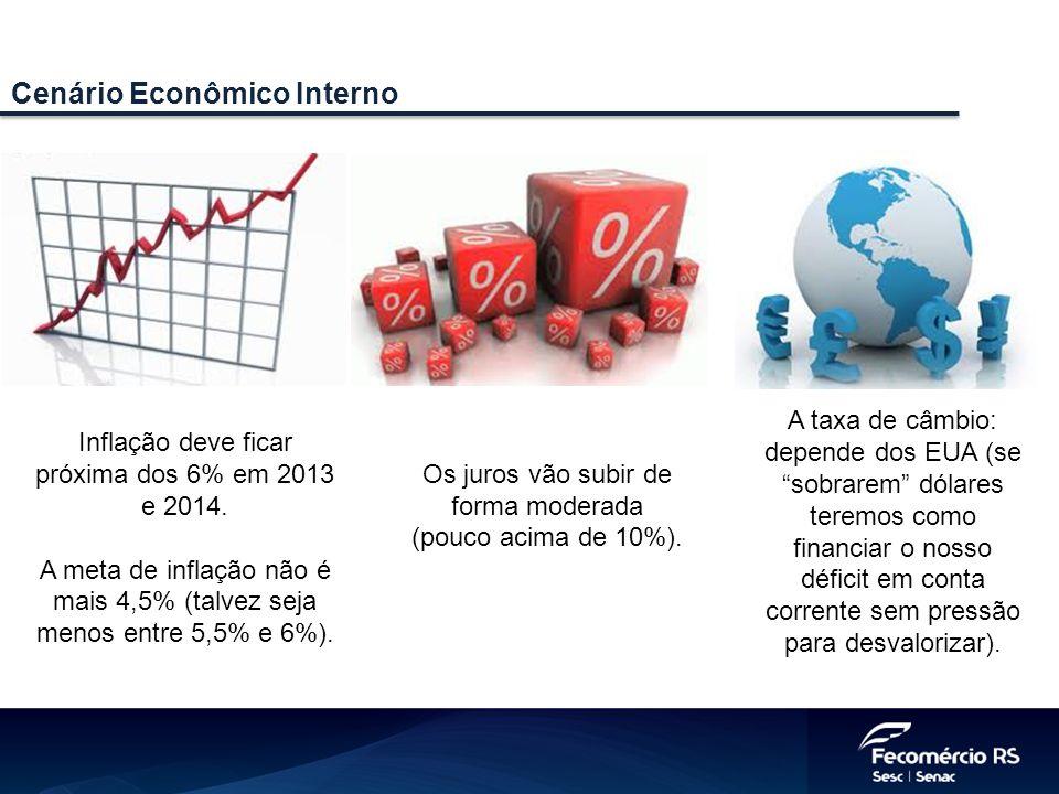 Cenário Econômico Interno Inflação deve ficar próxima dos 6% em 2013 e 2014. A meta de inflação não é mais 4,5% (talvez seja menos entre 5,5% e 6%). O