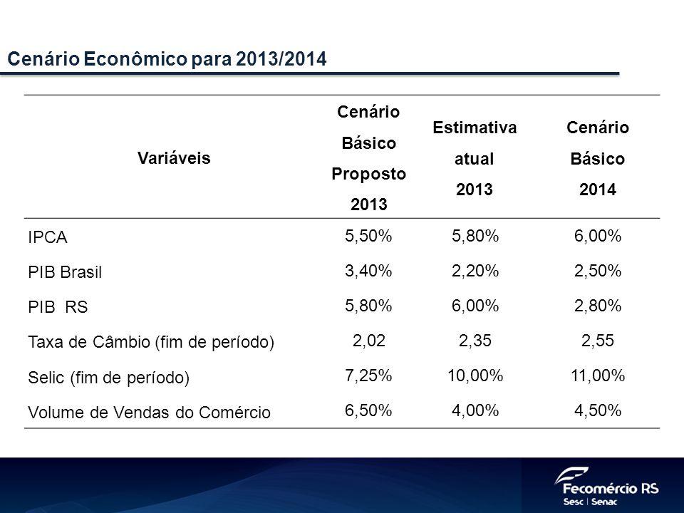 Cenário Econômico para 2013/2014 Variáveis Cenário Básico Proposto 2013 Estimativa atual 2013 Cenário Básico 2014 IPCA 5,50%5,80%6,00% PIB Brasil 3,40%2,20%2,50% PIB RS 5,80%6,00%2,80% Taxa de Câmbio (fim de período) 2,022,352,55 Selic (fim de período) 7,25%10,00%11,00% Volume de Vendas do Comércio 6,50%4,00%4,50%