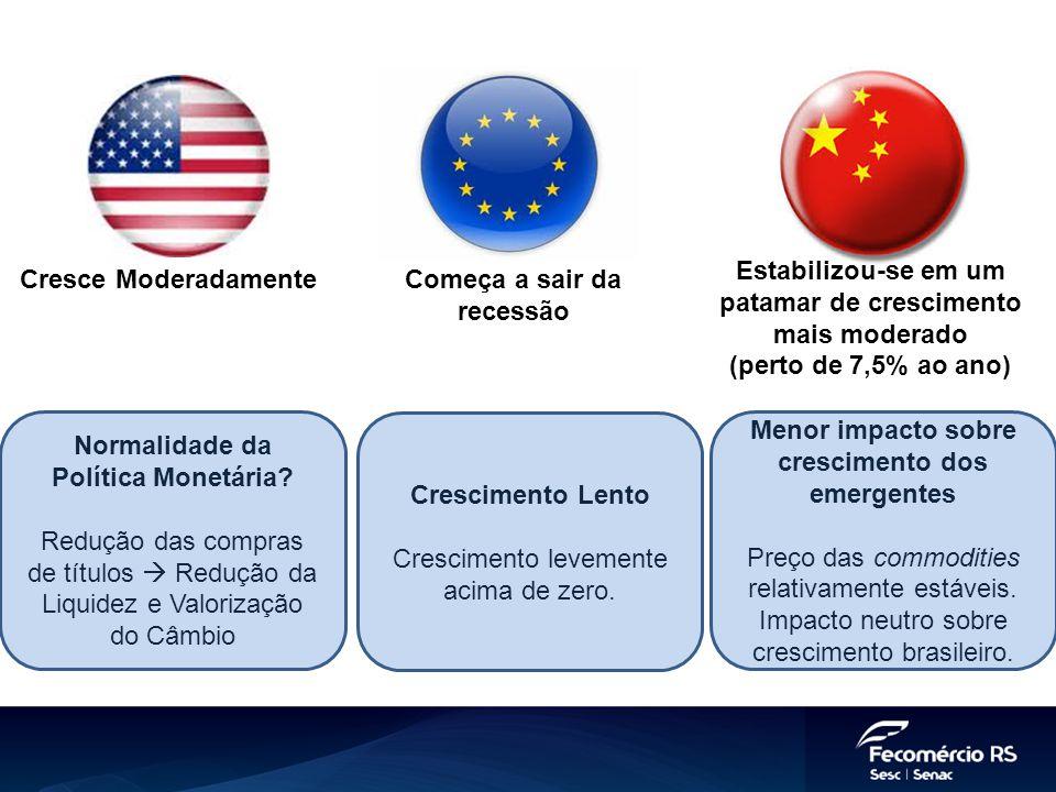 Cresce ModeradamenteComeça a sair da recessão Estabilizou-se em um patamar de crescimento mais moderado (perto de 7,5% ao ano) Normalidade da Política Monetária.