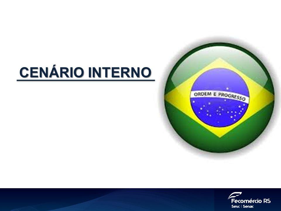 Produto Interno Bruto (acum. 4 tri - %) Fonte: IBGE