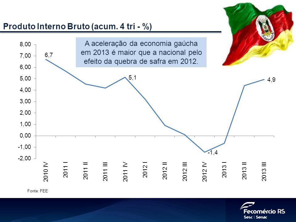 Fonte: FEE Produto Interno Bruto (acum. 4 tri - %) A aceleração da economia gaúcha em 2013 é maior que a nacional pelo efeito da quebra de safra em 20