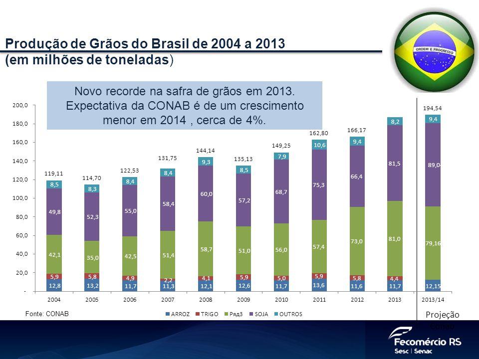 Produção de Grãos do Brasil de 2004 a 2013 (em milhões de toneladas) Fonte: CONAB Projeção Conab Novo recorde na safra de grãos em 2013. Expectativa d