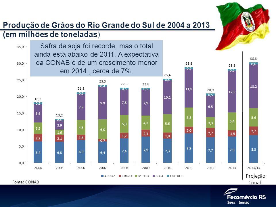 Fonte: CONAB Projeção Conab Produção de Grãos do Rio Grande do Sul de 2004 a 2013 (em milhões de toneladas) Safra de soja foi recorde, mas o total ainda está abaixo de 2011.