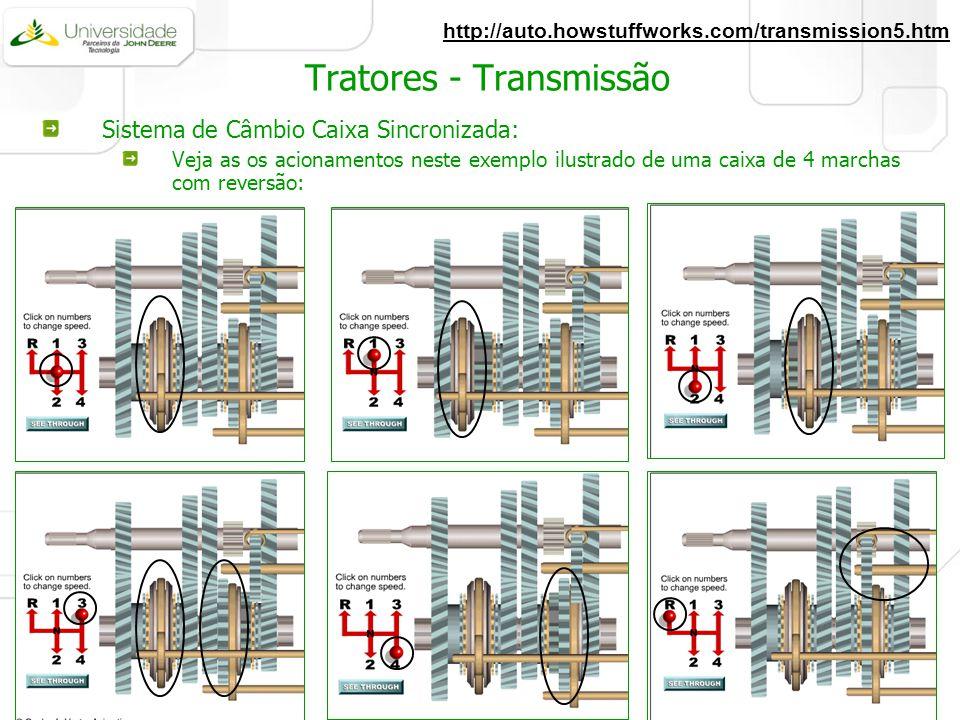 Sistema de Câmbio Caixa Sincronizada: Veja as os acionamentos neste exemplo ilustrado de uma caixa de 4 marchas com reversão: http://auto.howstuffwork