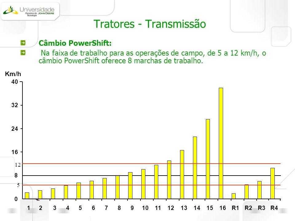 Tratores - Transmissão Câmbio PowerShift: Na faixa de trabalho para as operações de campo, de 5 a 12 km/h, o câmbio PowerShift oferece 8 marchas de tr