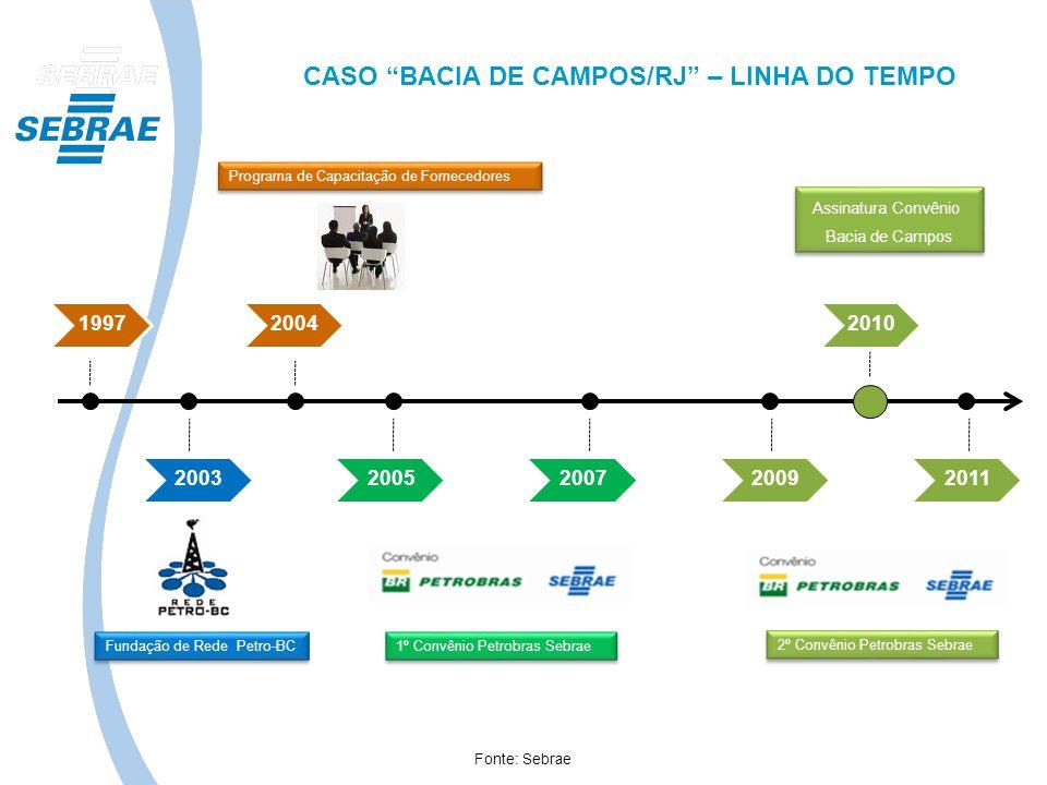 1997 2003 2004 200520072009 2010 2011 Programa de Capacitação de Fornecedores Fundação de Rede Petro-BC 1º Convênio Petrobras Sebrae 2º Convênio Petro