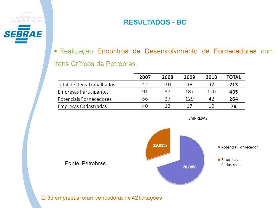 Realização Encontros de Desenvolvimento de Fornecedores com Itens Críticos da Petrobras. 2007200820092010TOTAL Total de Itens Trabalhados421013832213