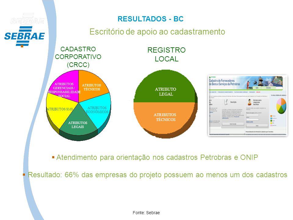 Escritório de apoio ao cadastramento Atendimento para orientação nos cadastros Petrobras e ONIP Resultado: 66% das empresas do projeto possuem ao meno