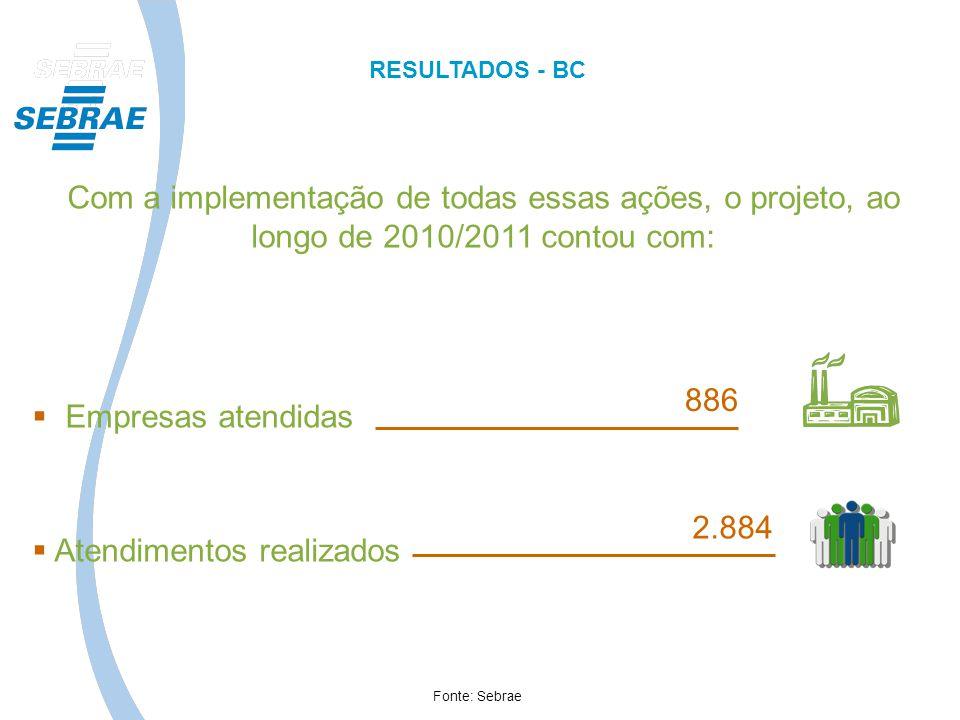 Com a implementação de todas essas ações, o projeto, ao longo de 2010/2011 contou com: Empresas atendidas Atendimentos realizados 886 2.884 Fonte: Seb