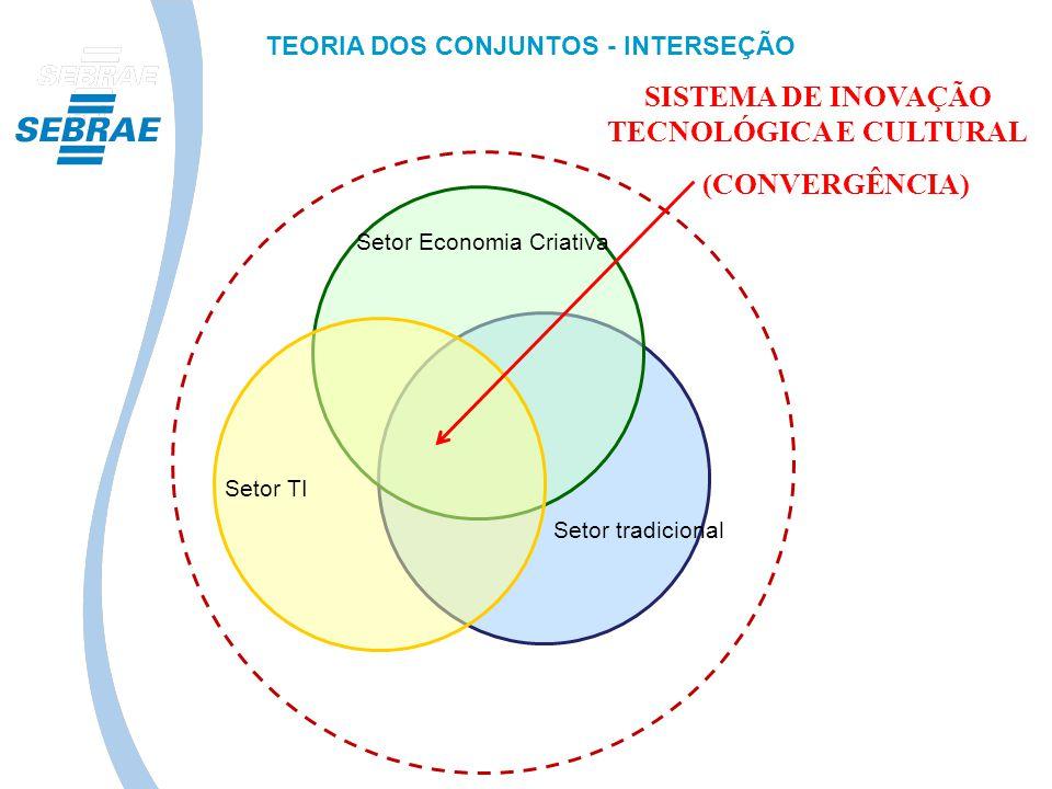 TEORIA DOS CONJUNTOS - INTERSEÇÃO SISTEMA DE INOVAÇÃO TECNOLÓGICA E CULTURAL (CONVERGÊNCIA) Setor tradicional Setor Economia Criativa Setor TI