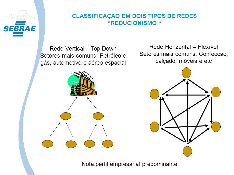 Escritório de apoio ao cadastramento Atendimento para orientação nos cadastros Petrobras e ONIP Resultado: 66% das empresas do projeto possuem ao menos um dos cadastros Fonte: Sebrae RESULTADOS - BC CADASTRO CORPORATIVO (CRCC) REGISTRO LOCAL ATRIBUTOS TÉCNICOS ATRIBUTOS LEGAIS ATRIBUTOS ECONÔMICOS ATRIBUTOS SMS ATRIBUTOS GERENCIAIS / RESPONSABILIDADE SOCIAL ATRIBUTO LEGAL ATRIBUTOS TÉCNICOS
