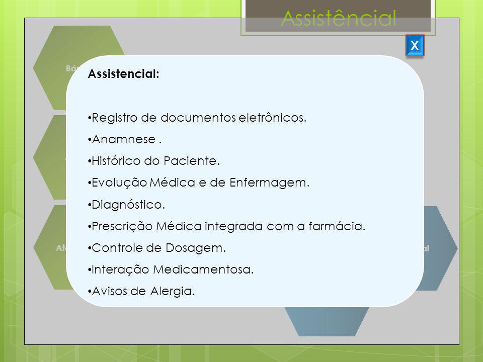 Assistêncial Básicos Suprimentos Agenda Centro Cirúrgico Atendimento Faturamento Assistencial CME Financeiro Gerencial X Assistencial: Registro de doc