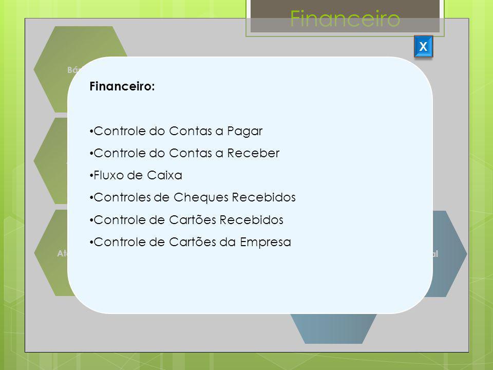 Financeiro Básicos Suprimentos Agenda Centro Cirúrgico Atendimento Faturamento Assistencial CME Financeiro Gerencial X Financeiro: Controle do Contas