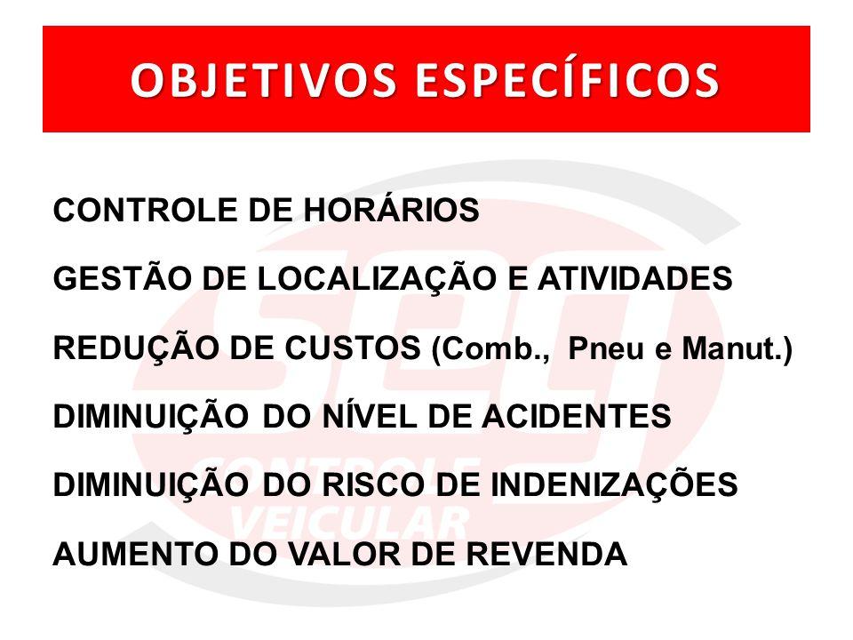 NA PRÁTICA Vendedores maior número de visitas crescimento em Vendas.