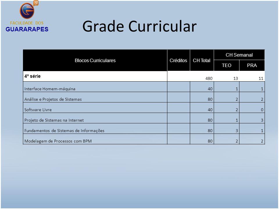 Grade Curricular Blocos CurricularesCréditosCH Total CH Semanal TEOPRA 4ª série 4801311 Interface Homem-máquina 4011 Análise e Projetos de Sistemas 80