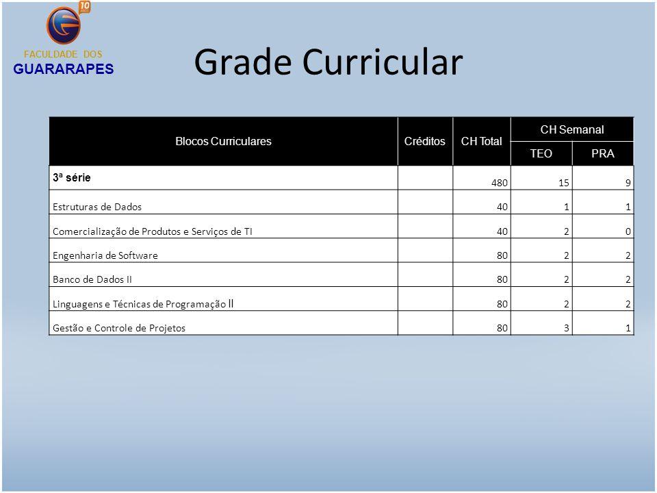 Grade Curricular Blocos CurricularesCréditosCH Total CH Semanal TEOPRA 3ª série 480159 Estruturas de Dados 4011 Comercialização de Produtos e Serviços