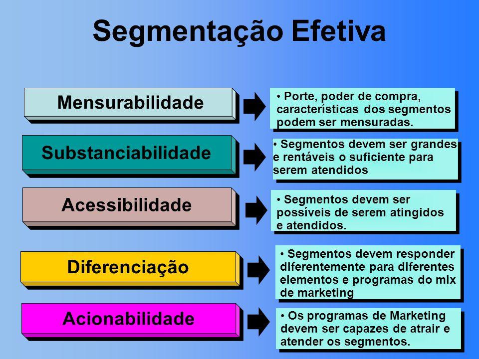 Mensurabilidade Acessibilidade Substanciabilidade Diferenciação Segmentos devem ser grandes e rentáveis o suficiente para serem atendidos Segmentos de