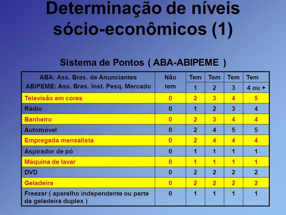 Determinação de níveis sócio-econômicos (1) Sistema de Pontos ( ABA-ABIPEME ) ABA: Ass. Bras. de Anunciantes ABIPEME: Ass. Bras. Inst. Pesq. Mercado N