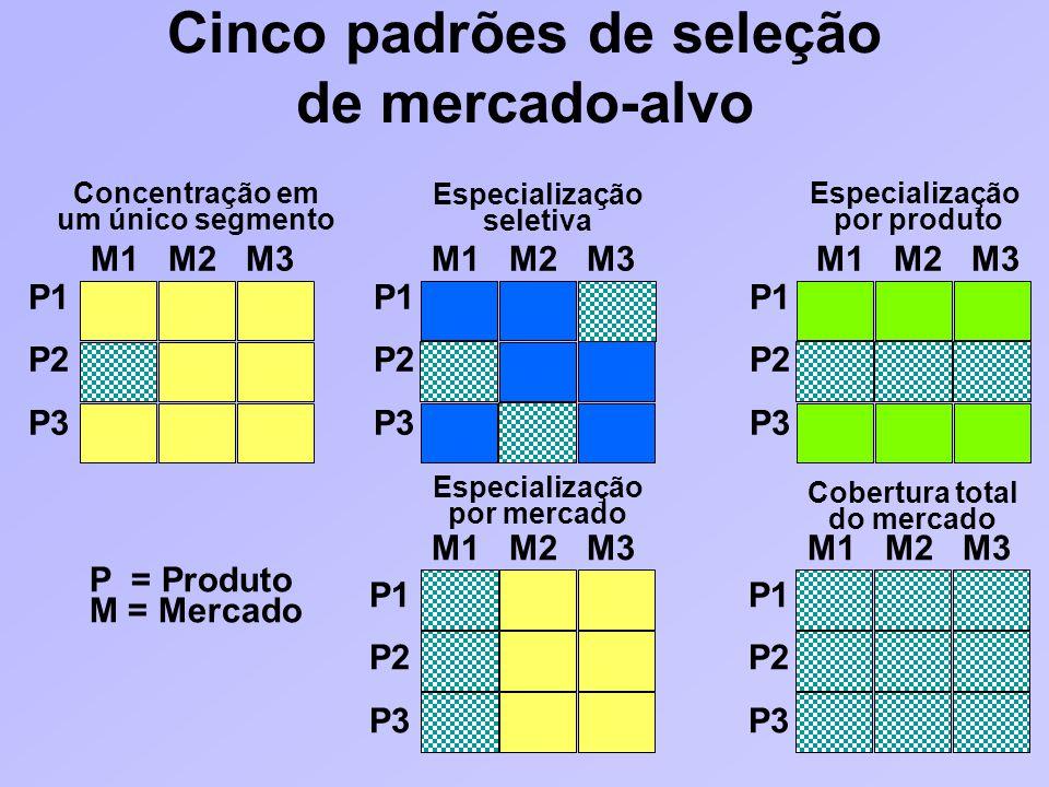 Cinco padrões de seleção de mercado-alvo Concentração em um único segmento Especialização por produto M1 M2 M3 P1 P2 P3 Especialização seletiva M1 M2