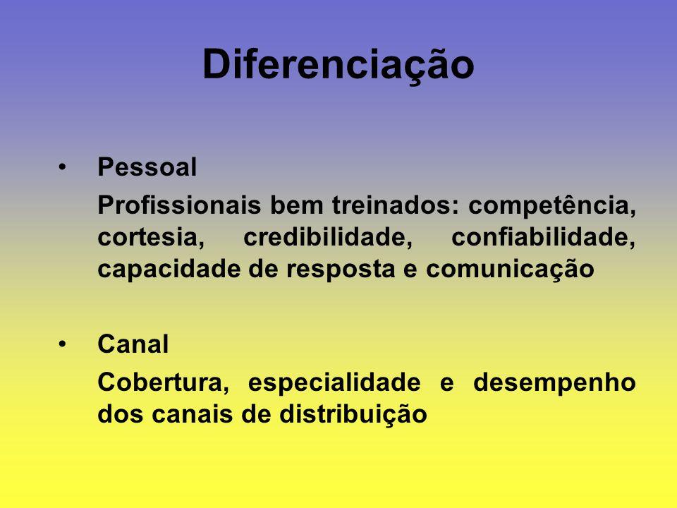 Diferenciação Pessoal Profissionais bem treinados: competência, cortesia, credibilidade, confiabilidade, capacidade de resposta e comunicação Canal Co