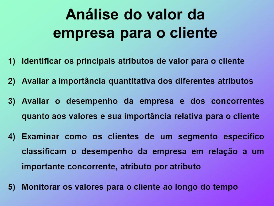 Análise do valor da empresa para o cliente 1)Identificar os principais atributos de valor para o cliente 2)Avaliar a importância quantitativa dos dife